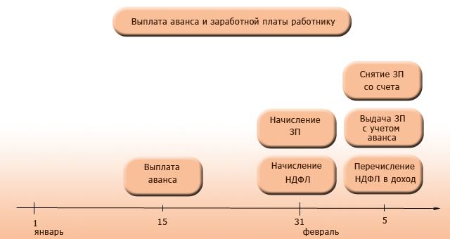 Схема выплаты бонусов